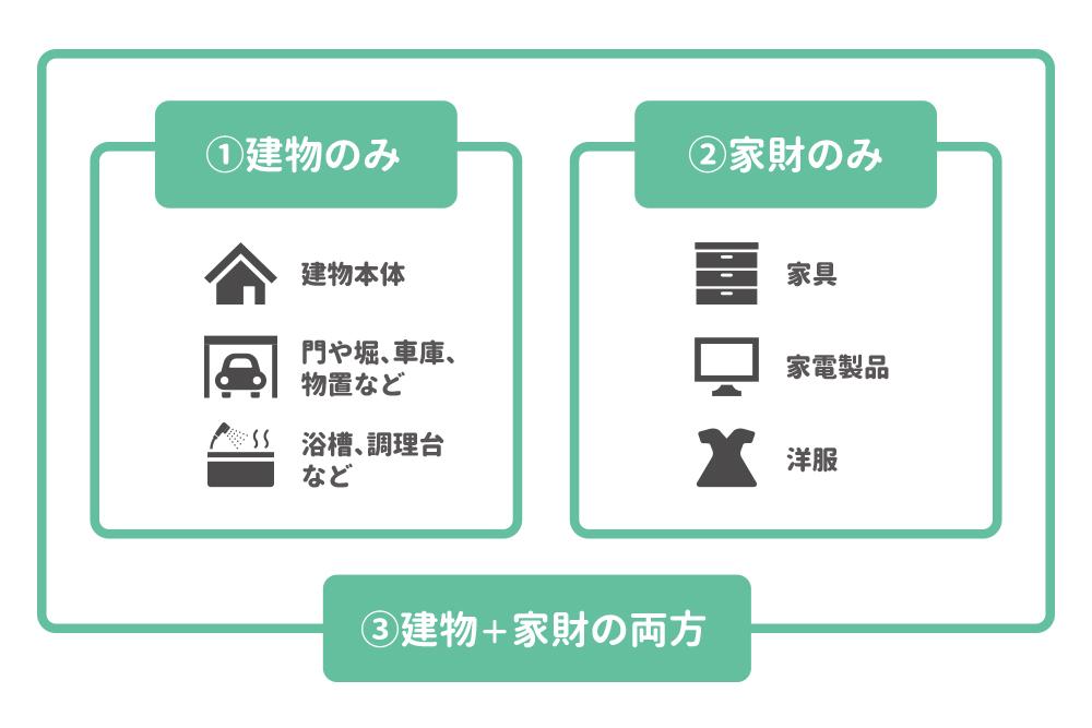 火災保険の対象の図