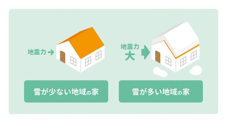 積雪と地震が家に与える影響の図