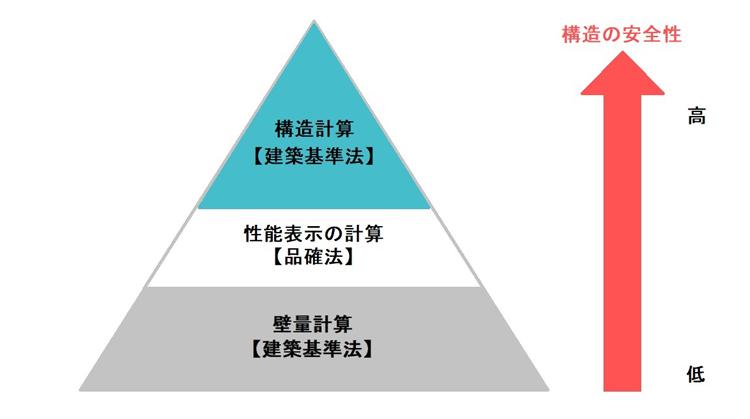 3つの計算について構造の安全性を示す図