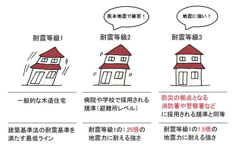 住宅の耐震等級の図