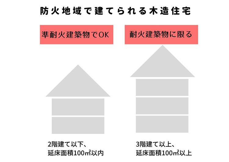 防火地域で建てられる木造住宅の説明図