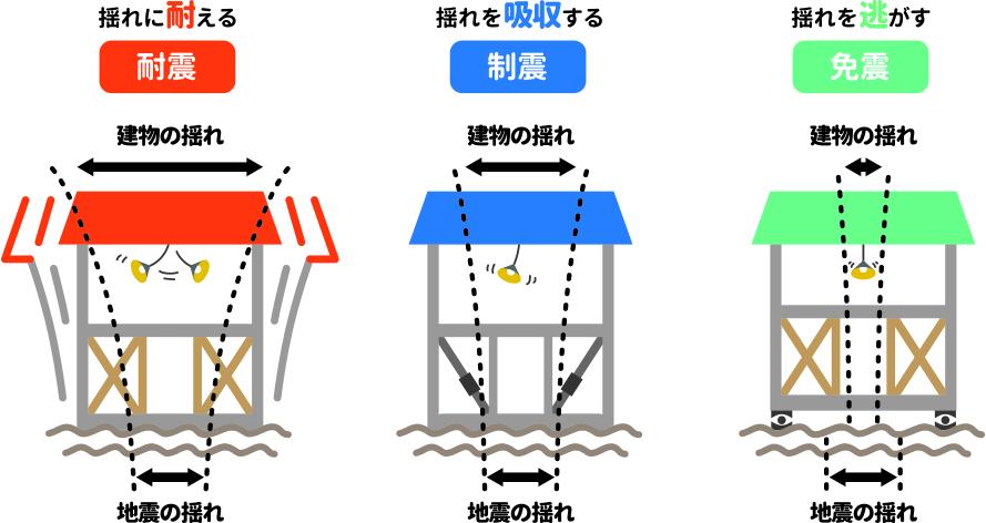 耐震工法・制震工法・免震工法のイメージ画像